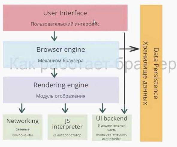 Важные аспекты работы браузера для разработчиков. Часть 1 - 2