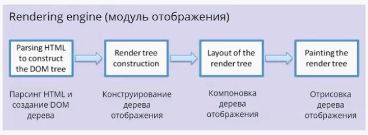 Важные аспекты работы браузера для разработчиков. Часть 1 - 3