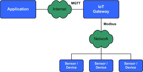 MQTT и Modbus: cравнение протоколов, используемых в шлюзах для IoT - 2