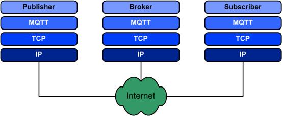 MQTT и Modbus: cравнение протоколов, используемых в шлюзах для IoT - 3