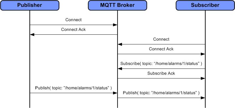 MQTT и Modbus: cравнение протоколов, используемых в шлюзах для IoT - 4