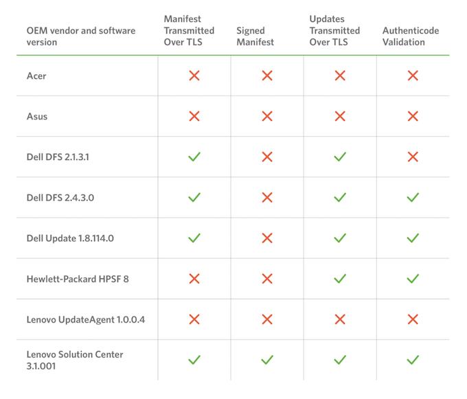 Как ведущие компании по производству ПК «помогают» хакерам - 2