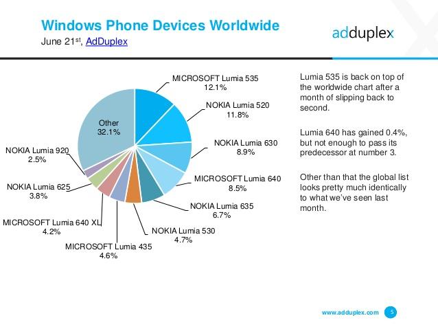 AdDuplex оценили рынок ОС Microsoft