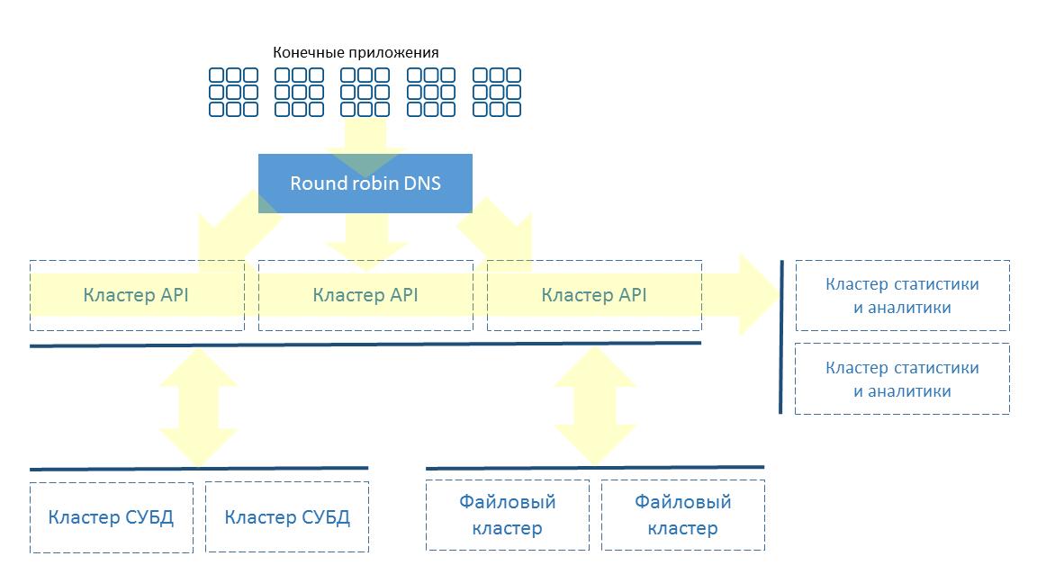Обзор новорождённой платформы Scorocode - 2