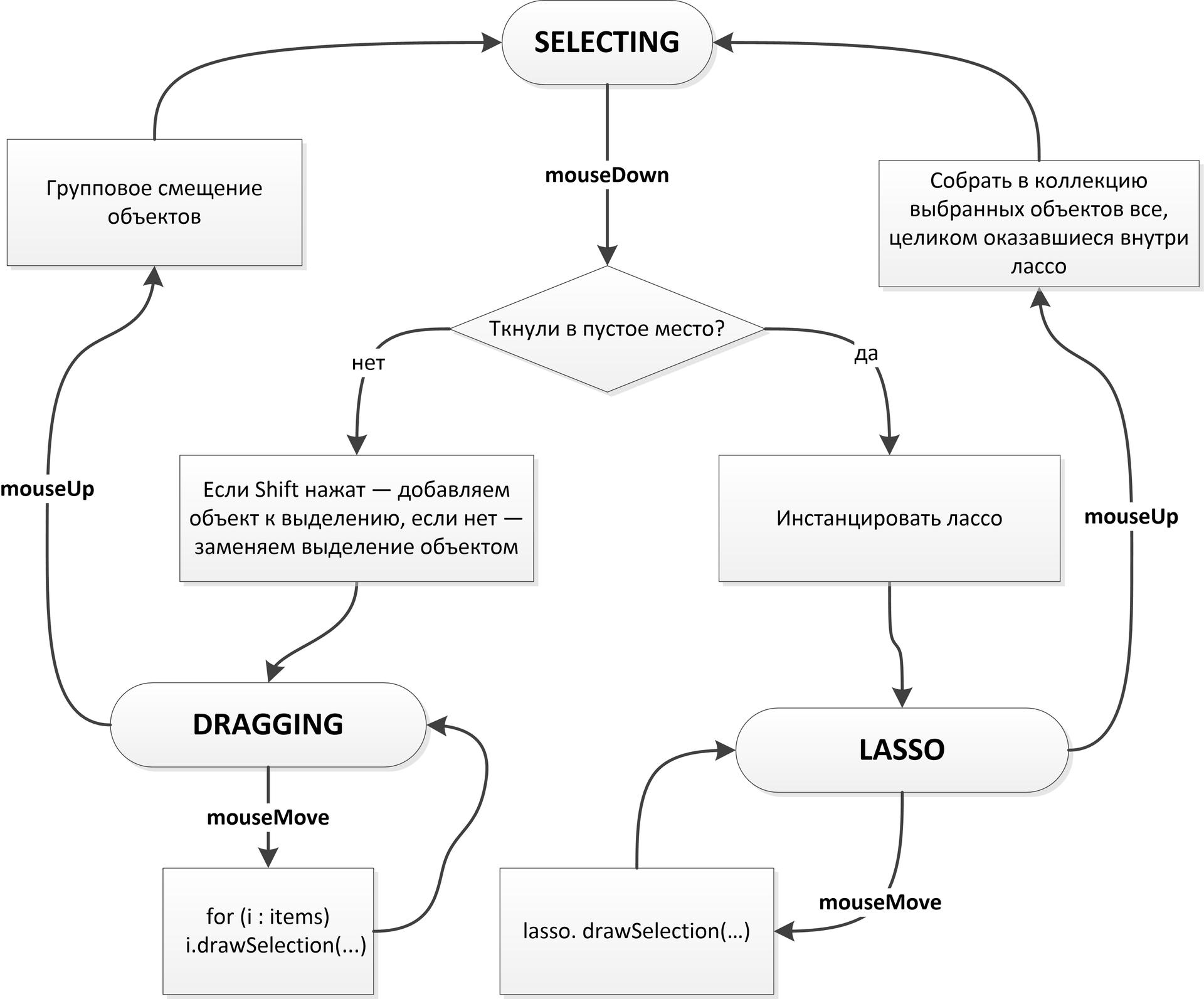 Реализация интерактивных диаграмм с помощью ООП на примере прототипа редактора UML-диаграмм. Часть 2 - 4