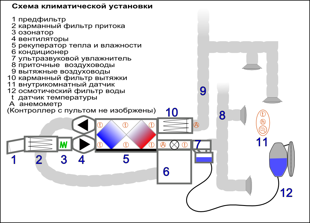 Как сделать климат контроль в квартире своими руками 44