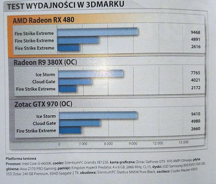Появились первые результаты тестов 3D-карты AMD Radeon RX 480 в играх, включая World of Tanks