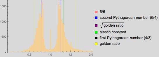 Пропорции в искусстве. Есть ли что-то лучше золотого сечения? Исследование более 1 000 000 старых и современных картин - 150