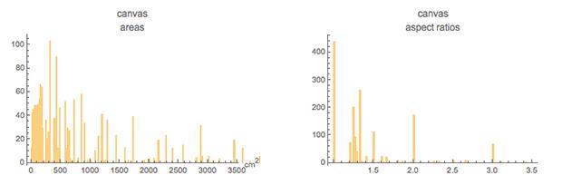 Пропорции в искусстве. Есть ли что-то лучше золотого сечения? Исследование более 1 000 000 старых и современных картин - 162