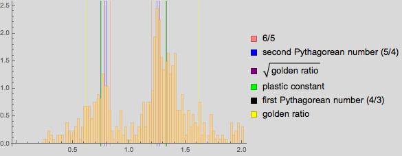 Пропорции в искусстве. Есть ли что-то лучше золотого сечения? Исследование более 1 000 000 старых и современных картин - 83