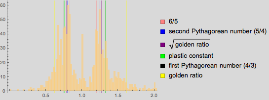 Пропорции в искусстве. Есть ли что-то лучше золотого сечения? Исследование более 1 000 000 старых и современных картин - 85