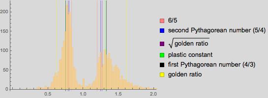 Пропорции в искусстве. Есть ли что-то лучше золотого сечения? Исследование более 1 000 000 старых и современных картин - 86