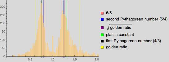 Пропорции в искусстве. Есть ли что-то лучше золотого сечения? Исследование более 1 000 000 старых и современных картин - 87