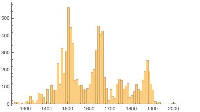 Пропорции в искусстве. Есть ли что-то лучше золотого сечения? Исследование более 1 000 000 старых и современных картин - 88