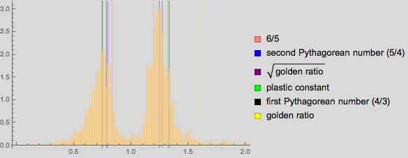 Пропорции в искусстве. Есть ли что-то лучше золотого сечения? Исследование более 1 000 000 старых и современных картин - 89