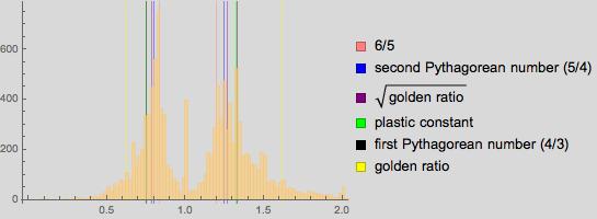 Пропорции в искусстве. Есть ли что-то лучше золотого сечения? Исследование более 1 000 000 старых и современных картин - 91