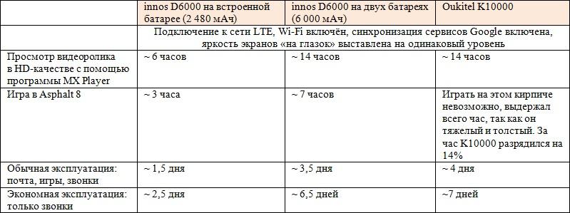 Битва титанов (смартфонов-долгожителей): innos D6000 (6000 мАч) vs. Oukitel K10000 (10 000 мАч) - 62