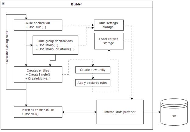 Схема работы генератора данных