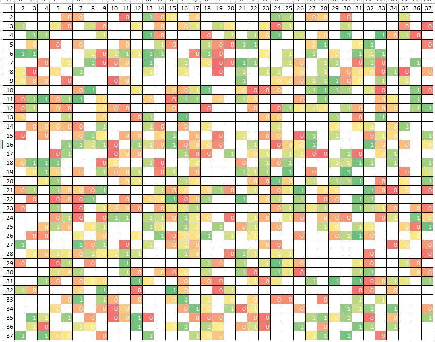 Методические заметки об отборе информативных признаков (feature selection) - 2