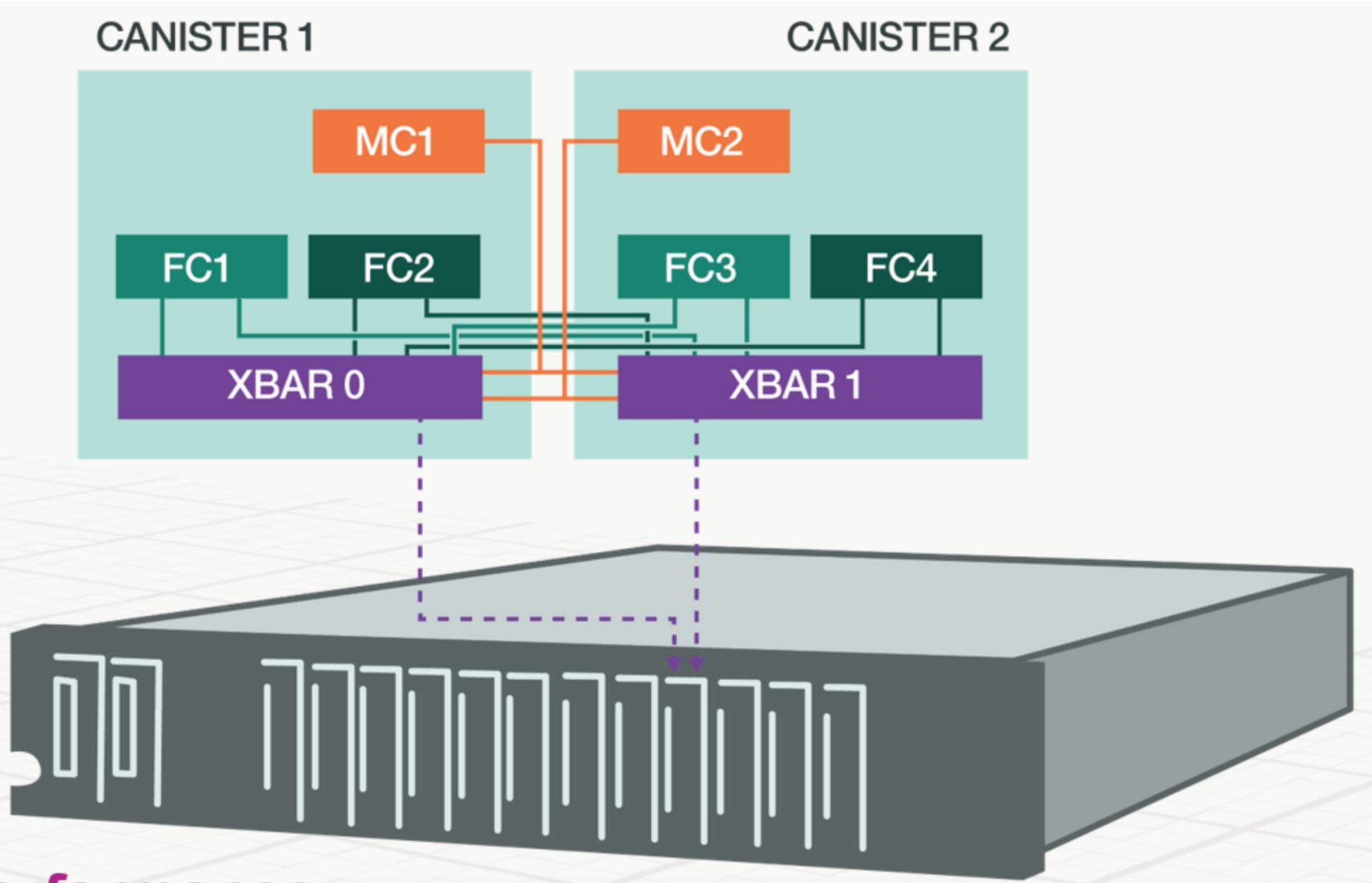 Внутри IBM FlashSystem 900 - 8