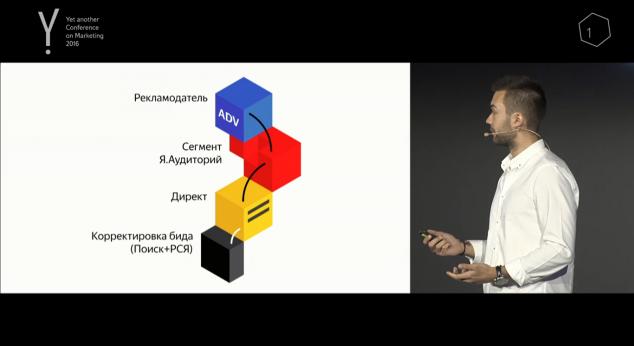 Яндекса Аудитории, к нужному сегменту своей аудитории можно обратиться