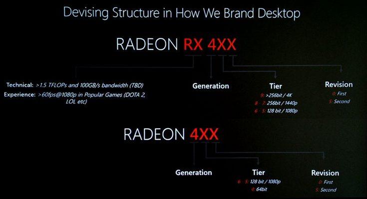 Видеокарты AMD Radeon 4xx не очень подойдут для игр