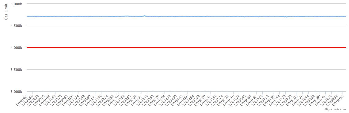 Баг в софт-форке Ethereum, откат результатов и рост Ripple - 2