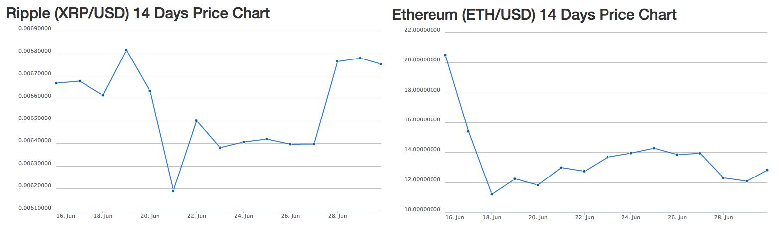 Баг в софт-форке Ethereum, откат результатов и рост Ripple - 3