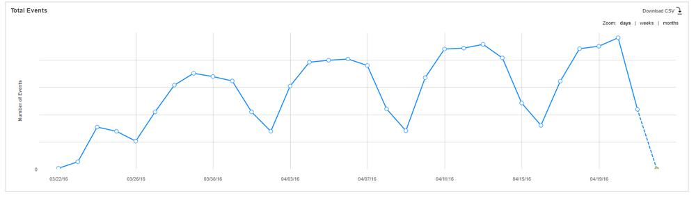 История о том, как заставить Flurry собирать статистику десктопных приложений - 2