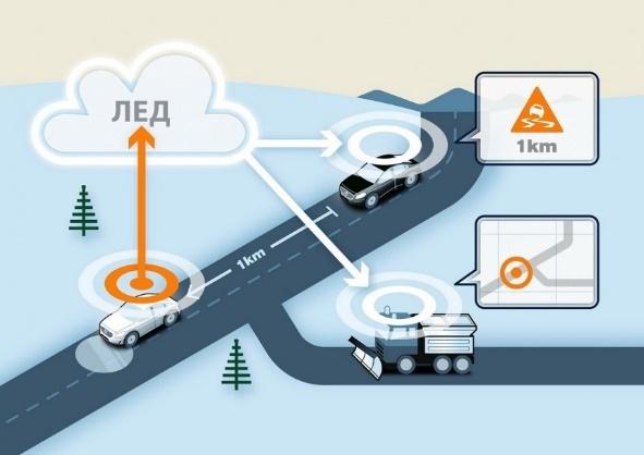 Общительные автомобили на дорогах будущего - 5