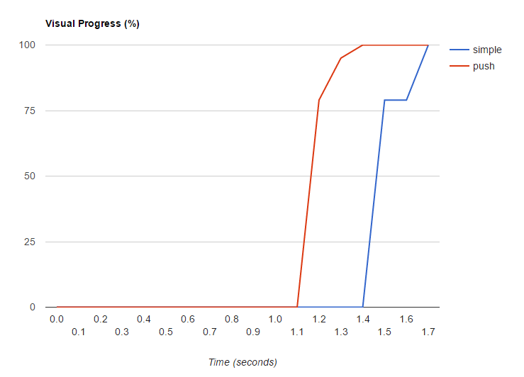 Реализуем http-2 server push с помощью nghttp2 - 5