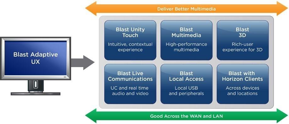 VDI для всех: cпецификация VMware Horizon 7 - 3