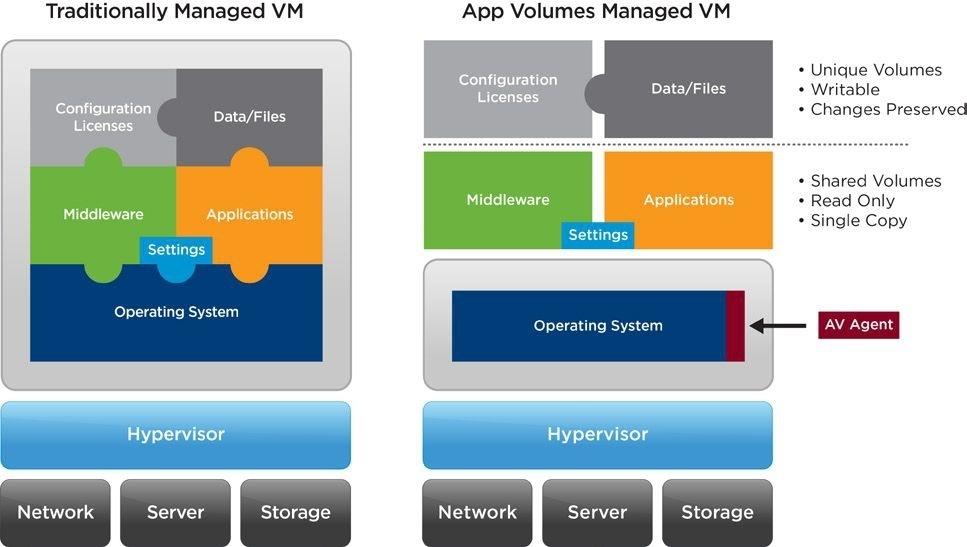 VDI для всех: cпецификация VMware Horizon 7 - 5