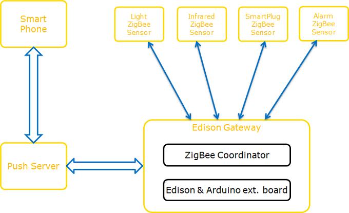 ZigBee и Intel Edison: практика автоматизации переговорных комнат - 11