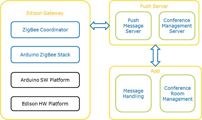 ZigBee и Intel Edison: практика автоматизации переговорных комнат - 12