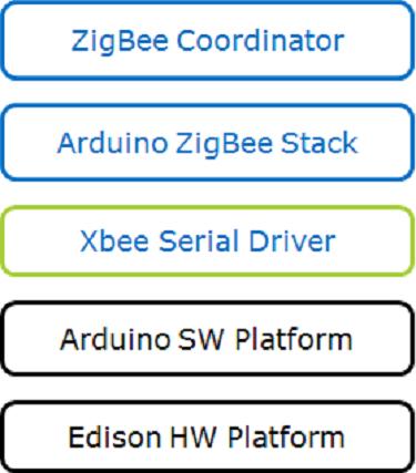 ZigBee и Intel Edison: практика автоматизации переговорных комнат - 15