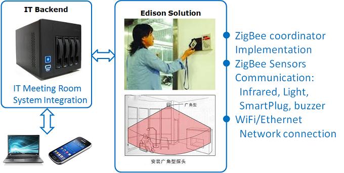 ZigBee и Intel Edison: практика автоматизации переговорных комнат - 2