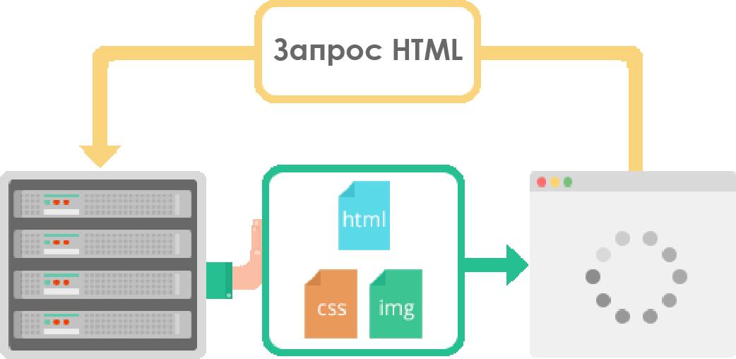 Как HTTP-2 сделает веб быстрее - 11