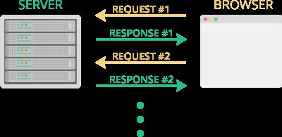 Как HTTP-2 сделает веб быстрее - 7