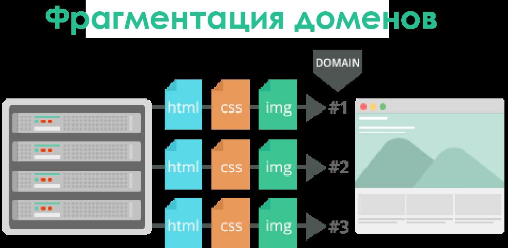 Как HTTP-2 сделает веб быстрее - 9