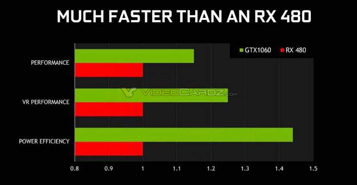 3D-карта Nvidia GeForce GTX 1060 может появиться в продаже уже через две недели