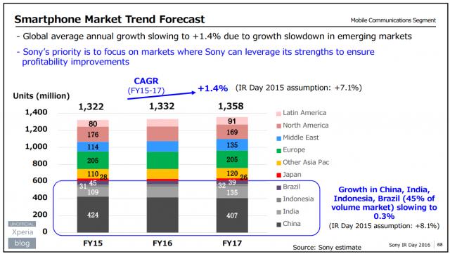 Sony будет уделять меньше внимания рынкам Индии, США, Китая и Бразилии