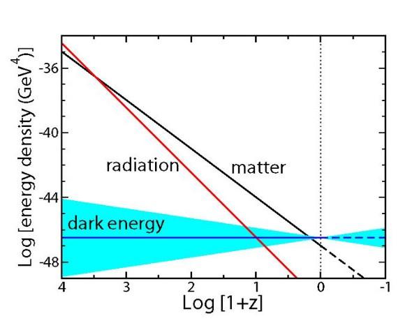 Спросите Итана №67: тёмная материя против тёмной энергии - 3