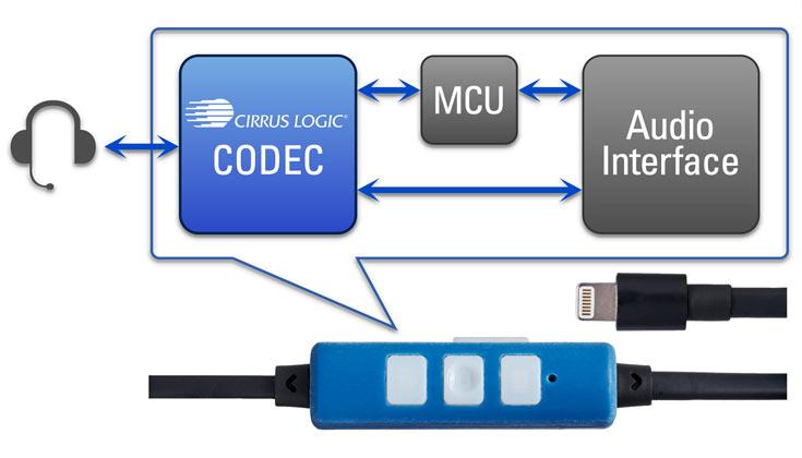Cirrus Logic предлагает сертифицированную платформу для разработки