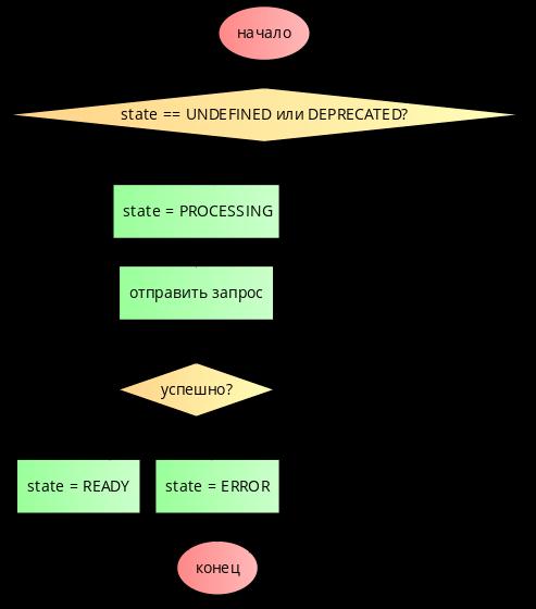 Делаем крутые Single Page Application на basis.js. Часть 2 - 4