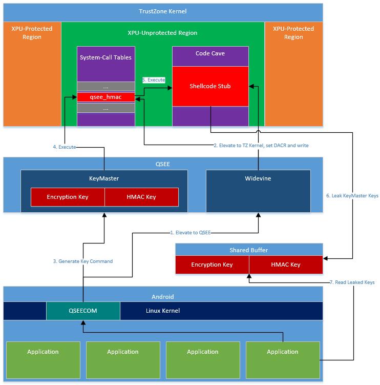 Извлечение аппаратного ключа полнодисковой защиты в телефонах Android на процессорах Qualcomm - 5