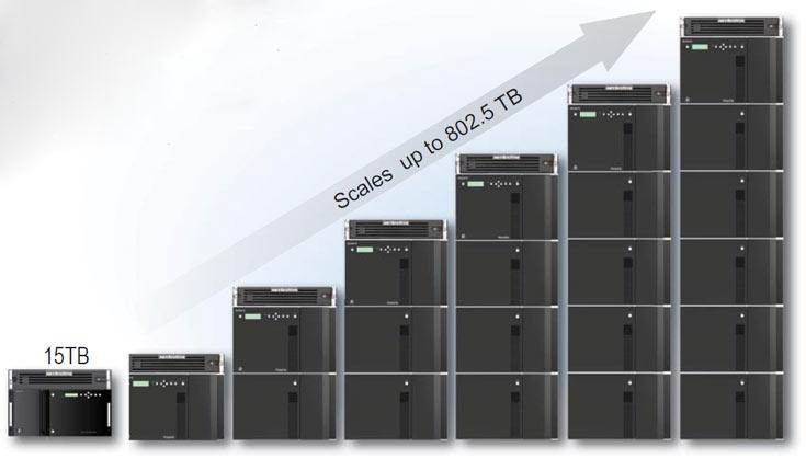 Стоимость хранения в NETArchive оценивается в $0,1 за ГБ