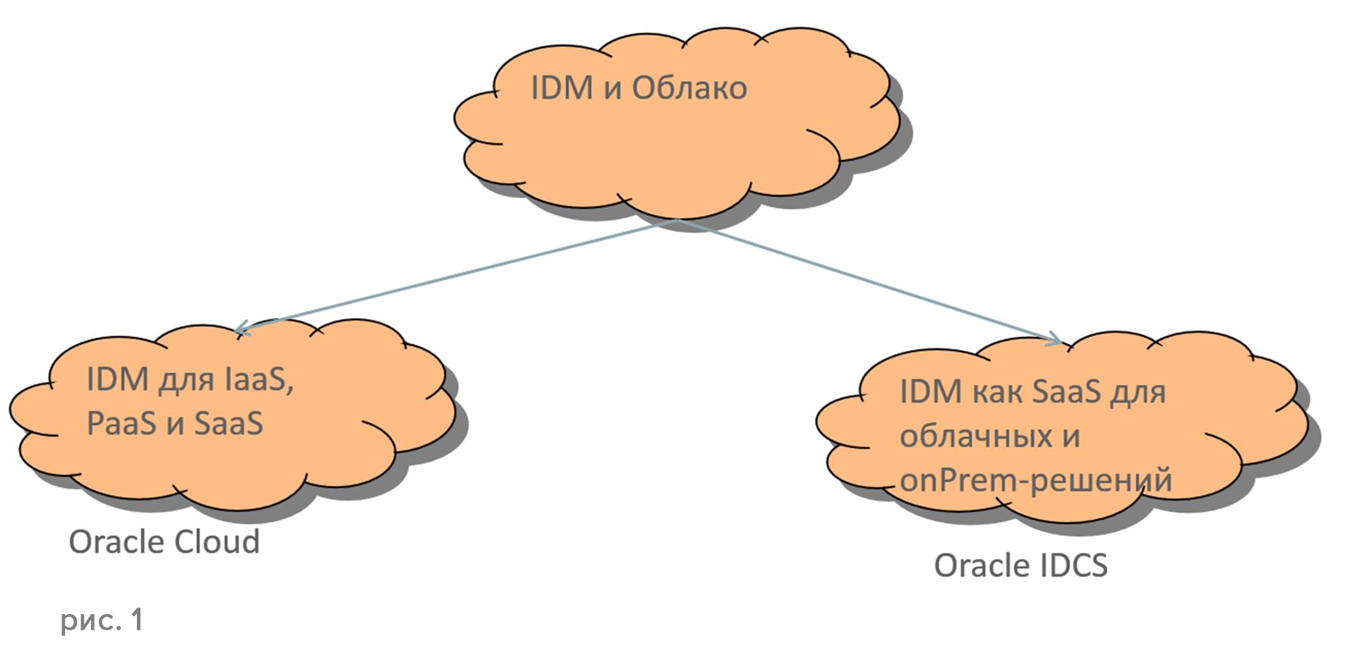 Identity Cloud Services — новое поколение идентификационных сервисов - 2