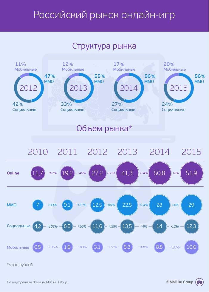 Рынок российских онлайн-игр