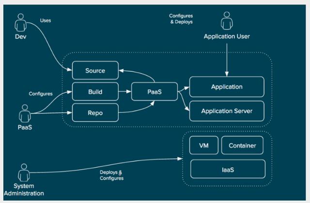 Улучшение дизайна сервиса в модели IaaS - 4